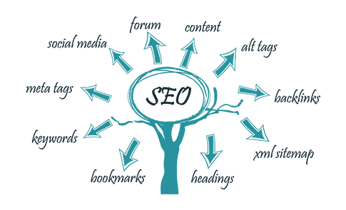 Search engime optimization